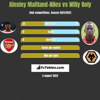 Ainsley Maitland-Niles vs Willy Boly h2h player stats