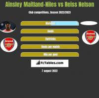 Ainsley Maitland-Niles vs Reiss Nelson h2h player stats