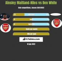 Ainsley Maitland-Niles vs Ben White h2h player stats