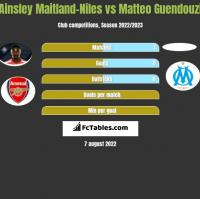 Ainsley Maitland-Niles vs Matteo Guendouzi h2h player stats