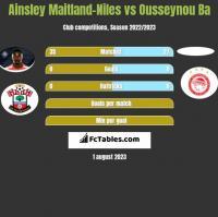 Ainsley Maitland-Niles vs Ousseynou Ba h2h player stats