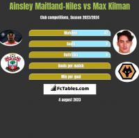 Ainsley Maitland-Niles vs Max Kilman h2h player stats