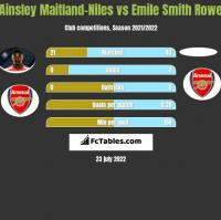 Ainsley Maitland-Niles vs Emile Smith Rowe h2h player stats