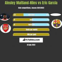 Ainsley Maitland-Niles vs Eric Garcia h2h player stats