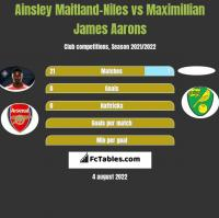 Ainsley Maitland-Niles vs Maximillian James Aarons h2h player stats