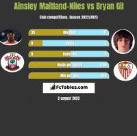 Ainsley Maitland-Niles vs Bryan Gil h2h player stats