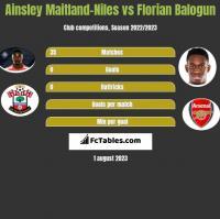 Ainsley Maitland-Niles vs Florian Balogun h2h player stats