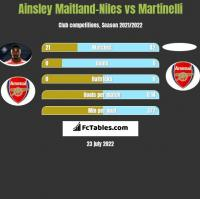 Ainsley Maitland-Niles vs Martinelli h2h player stats