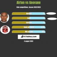 Airton vs Geovane h2h player stats