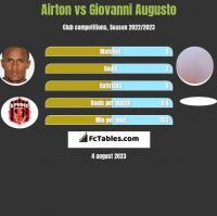 Airton vs Giovanni Augusto h2h player stats