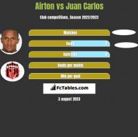Airton vs Juan Carlos h2h player stats