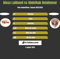 Aissa Laidouni vs Abdelhak Belahmeur h2h player stats