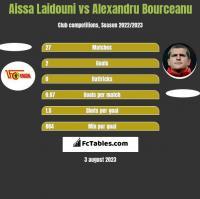 Aissa Laidouni vs Alexandru Bourceanu h2h player stats