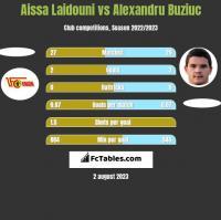 Aissa Laidouni vs Alexandru Buziuc h2h player stats