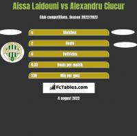 Aissa Laidouni vs Alexandru Ciucur h2h player stats