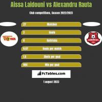 Aissa Laidouni vs Alexandru Rauta h2h player stats