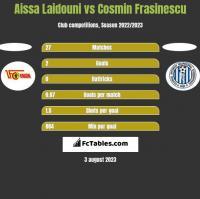 Aissa Laidouni vs Cosmin Frasinescu h2h player stats
