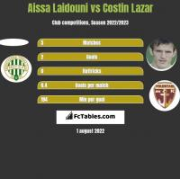 Aissa Laidouni vs Costin Lazar h2h player stats