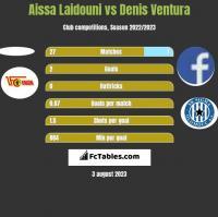Aissa Laidouni vs Denis Ventura h2h player stats