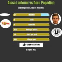 Aissa Laidouni vs Doru Popadiuc h2h player stats