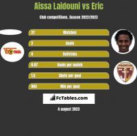 Aissa Laidouni vs Eric h2h player stats