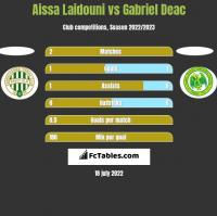 Aissa Laidouni vs Gabriel Deac h2h player stats