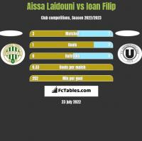 Aissa Laidouni vs Ioan Filip h2h player stats