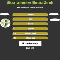 Aissa Laidouni vs Moussa Sanoh h2h player stats