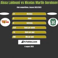Aissa Laidouni vs Nicolas Martin Gorobsov h2h player stats