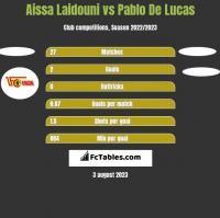 Aissa Laidouni vs Pablo De Lucas h2h player stats
