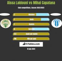 Aissa Laidouni vs Mihai Capatana h2h player stats