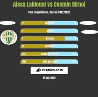 Aissa Laidouni vs Cosmin Birnoi h2h player stats