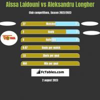 Aissa Laidouni vs Aleksandru Longher h2h player stats
