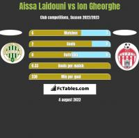 Aissa Laidouni vs Ion Gheorghe h2h player stats