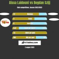 Aissa Laidouni vs Bogdan Szijj h2h player stats