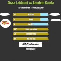 Aissa Laidouni vs Baudoin Kanda h2h player stats