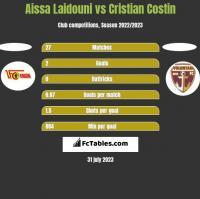 Aissa Laidouni vs Cristian Costin h2h player stats