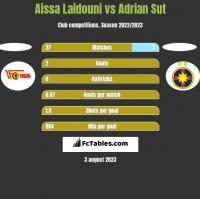 Aissa Laidouni vs Adrian Sut h2h player stats