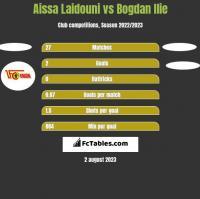 Aissa Laidouni vs Bogdan Ilie h2h player stats