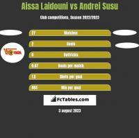 Aissa Laidouni vs Andrei Susu h2h player stats