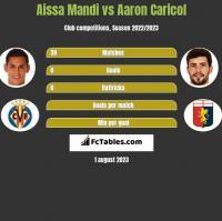 Aissa Mandi vs Aaron Caricol h2h player stats