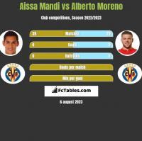 Aissa Mandi vs Alberto Moreno h2h player stats