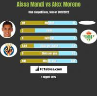 Aissa Mandi vs Alex Moreno h2h player stats
