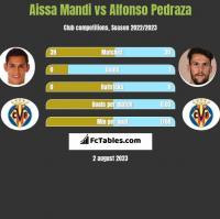 Aissa Mandi vs Alfonso Pedraza h2h player stats