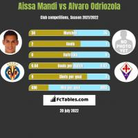 Aissa Mandi vs Alvaro Odriozola h2h player stats