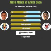 Aissa Mandi vs Ander Capa h2h player stats