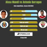 Aissa Mandi vs Antonio Barragan h2h player stats