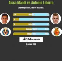 Aissa Mandi vs Antonio Latorre h2h player stats