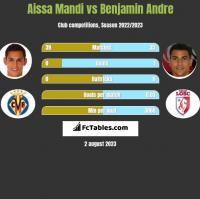 Aissa Mandi vs Benjamin Andre h2h player stats