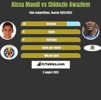 Aissa Mandi vs Chidozie Awaziem h2h player stats